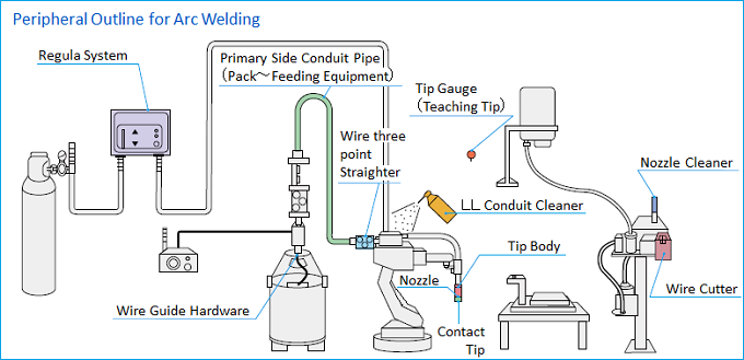 Arc welding robot process outline