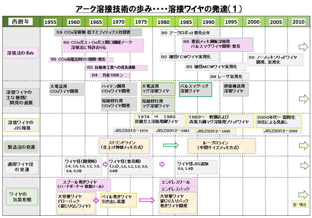 図A008-01