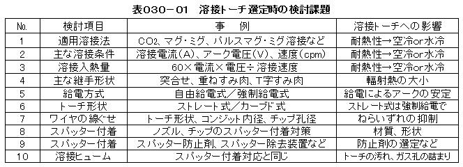 AH030-01