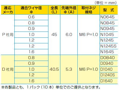 0221_SKKコンタクトチップ